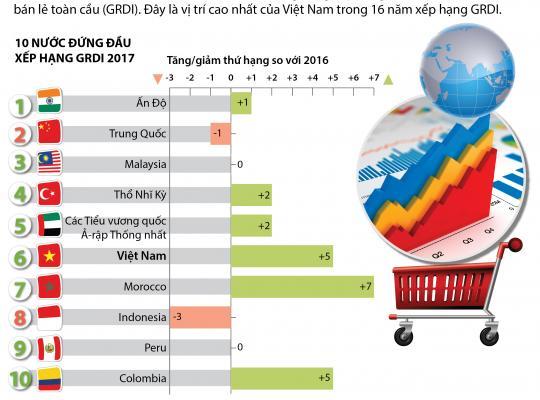 [Infographic]Việt Nam đứng thứ 6 về Chỉ số phát triển bán lẻ toàn cầu